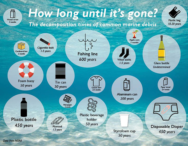 The decomposition times of common marine debris - infographic